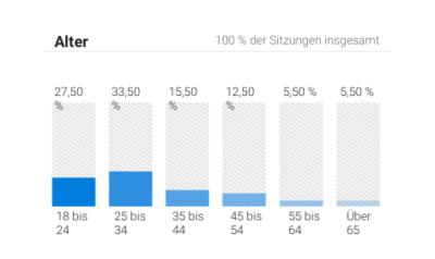 Bar-Trends Mediadaten Altersdurchscnitt
